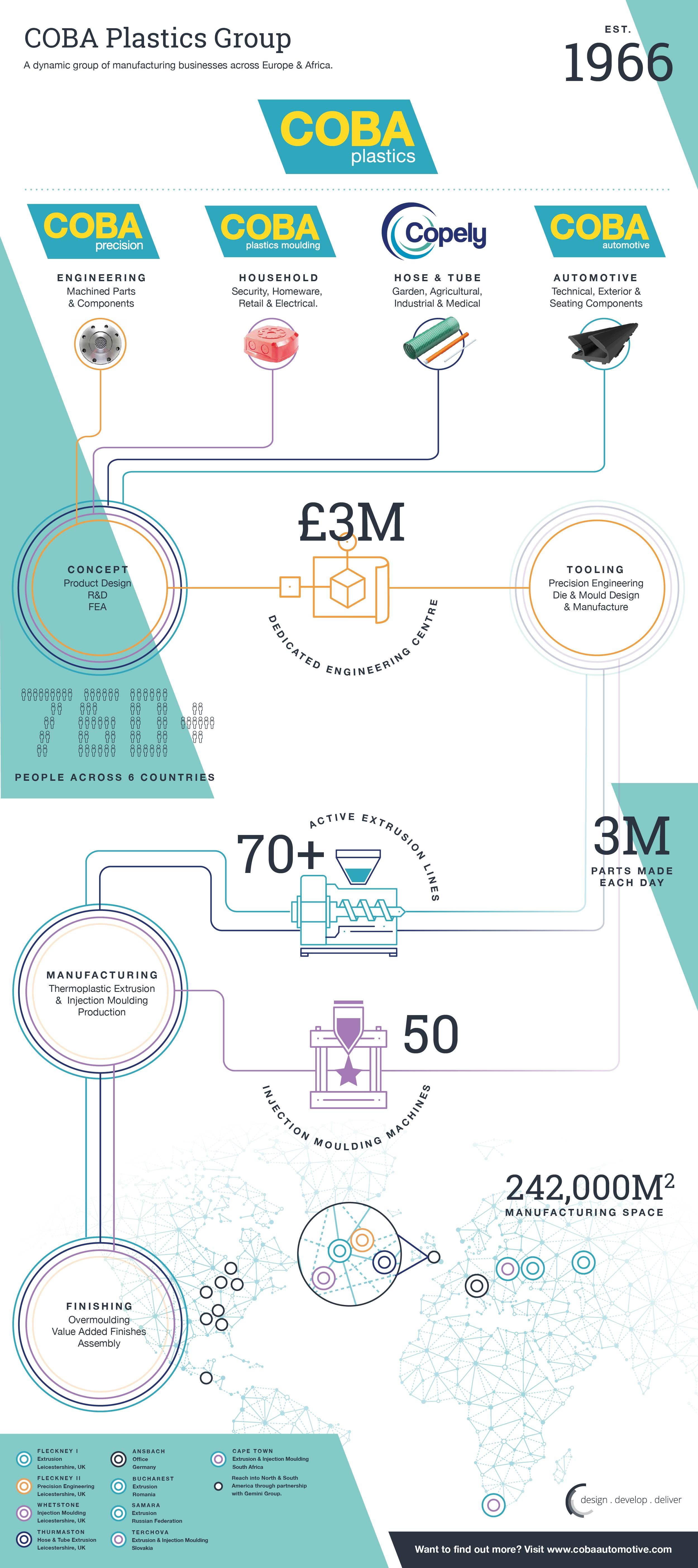 COBA Plastics Infographic